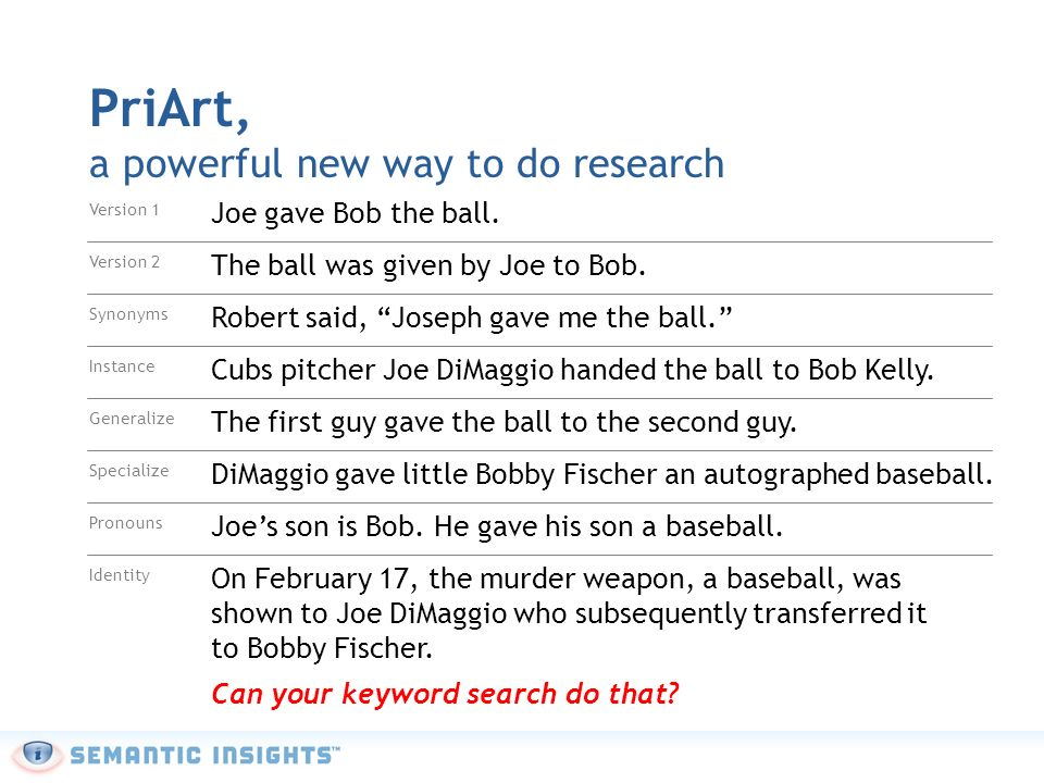 PriArt, a powerful new way to do research Version 1 Joe gave Bob the ball.