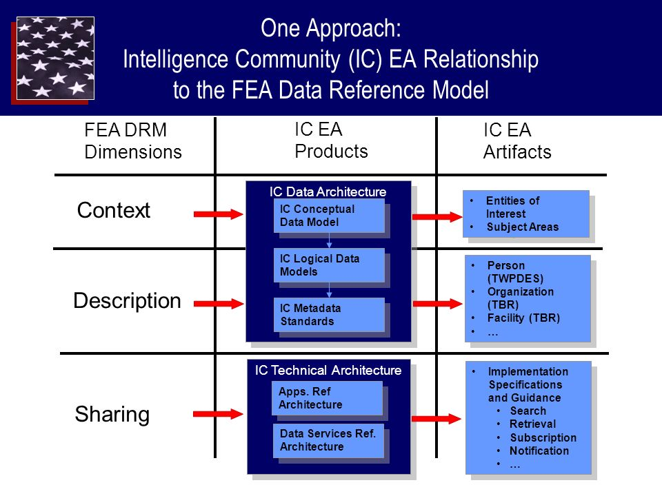 One Approach: Intelligence Community (IC) EA Relationship to the FEA Data Reference Model IC Data Architecture IC Conceptual Data Model IC Logical Data Models IC Metadata Standards FEA DRM Dimensions IC EA Products Context Description Sharing IC Technical Architecture Apps.