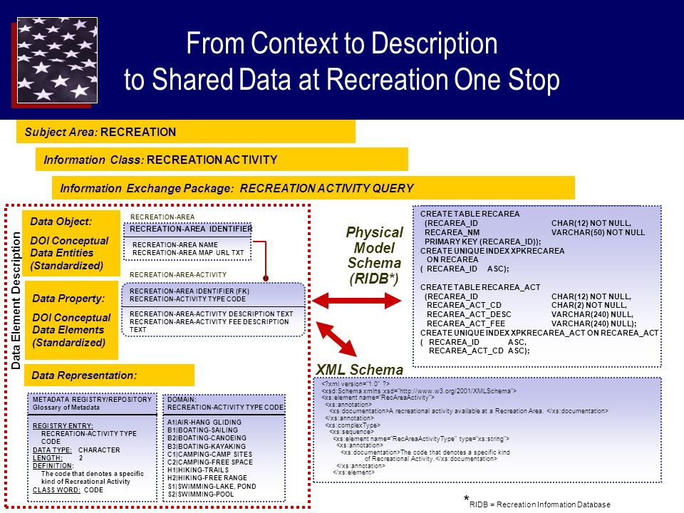 From Context to Description to Shared Data at Recreation One Stop Physical Model Schema (RIDB*) CREATE TABLE RECAREA (RECAREA_IDCHAR(12) NOT NULL, RECAREA_NMVARCHAR(50) NOT NULL PRIMARY KEY (RECAREA_ID)); CREATE UNIQUE INDEX XPKRECAREA ON RECAREA ( RECAREA_ID ASC); CREATE TABLE RECAREA_ACT (RECAREA_IDCHAR(12) NOT NULL, RECAREA_ACT_CDCHAR(2) NOT NULL, RECAREA_ACT_DESCVARCHAR(240) NULL, RECAREA_ACT_FEEVARCHAR(240) NULL); CREATE UNIQUE INDEX XPKRECAREA_ACT ON RECAREA_ACT ( RECAREA_IDASC, RECAREA_ACT_CDASC); XML Schema A recreational activity available at a Recreation Area.