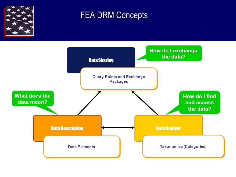 FEA DRM Structure Based on FEA DRM Version 1.0 and 2.0 Data Sharing Data Context Business Context Subject Area Information Class Information Exchange & Query Points Data Description Data Representation Structured Semi-structured Unstructured The broad categories of data that support business processes of a line of business or community of interest.