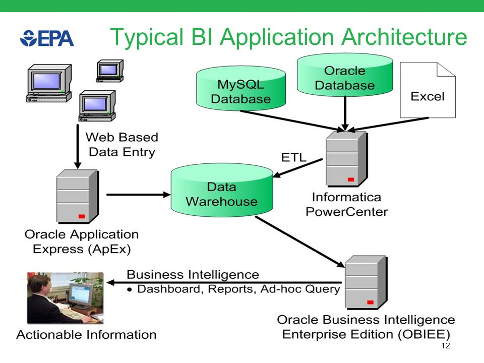12 Typical BI Application Architecture Pg 6