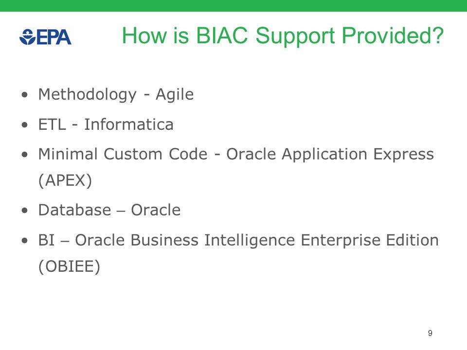 9 How is BIAC Support Provided? Methodology - Agile ETL - Informatica Minimal Custom Code - Oracle Application Express (APEX) Database – Oracle BI – O