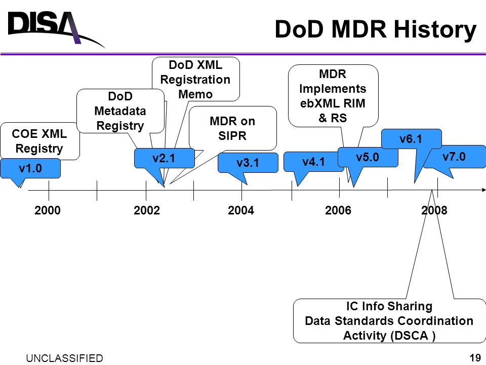 UNCLASSIFIED 19 DoD MDR History 20002008 COE XML Registry DoD XML Registration Memo DoD Metadata Registry MDR on SIPR 200220062004 v2.1 v3.1 v4.1 IC I