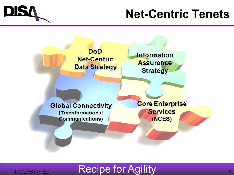 UNCLASSIFIED 3 Recipe for Agility Net-Centric TenetsDoDNet-Centric Data Strategy InformationAssuranceStrategy Global Connectivity (TransformationalCom