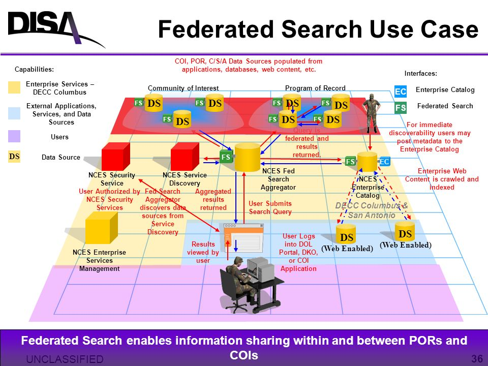 UNCLASSIFIED 36 Federated Search Use Case FS EC NCES Fed Search Aggregator Capabilities: Enterprise Services – DECC Columbus Interfaces: EC FS Enterpr