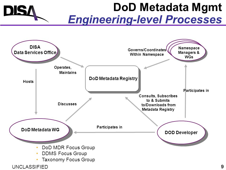 UNCLASSIFIED 20 MDR Users Developers –Re-use and subscribe to registered data components, and/or register new ones they have created Community of Interest (COI) Metadata Governors –Configuration Manage (CM) registered component (e.g., posting new metadata versions, version change notification etc.) Acquisition Policy Makers –Use Metadata Registry metrics for acquisition oversight (e.g., reflecting program participation, specific data component re- use etc.) Applications –Interface with registered components via Metadata Registry Web Service (ebXML) to exploit reference tables, transformations, and XML schemas at Run Time