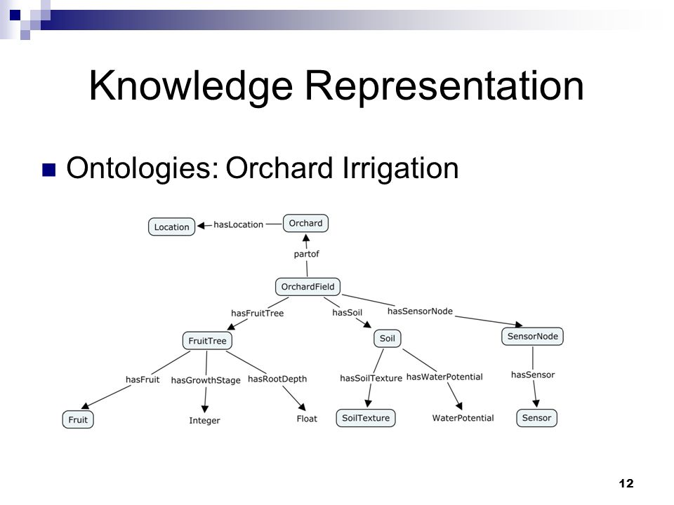Knowledge Representation Ontologies: Orchard Irrigation 12
