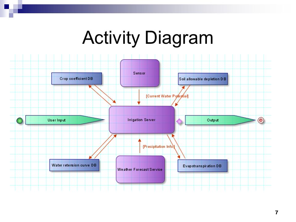 Activity Diagram 7