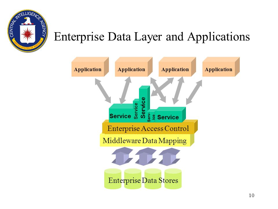 10 Middleware Data Mapping Enterprise Data Layer and Applications Enterprise Data Stores Enterprise Access Control Serv- ice Service Application