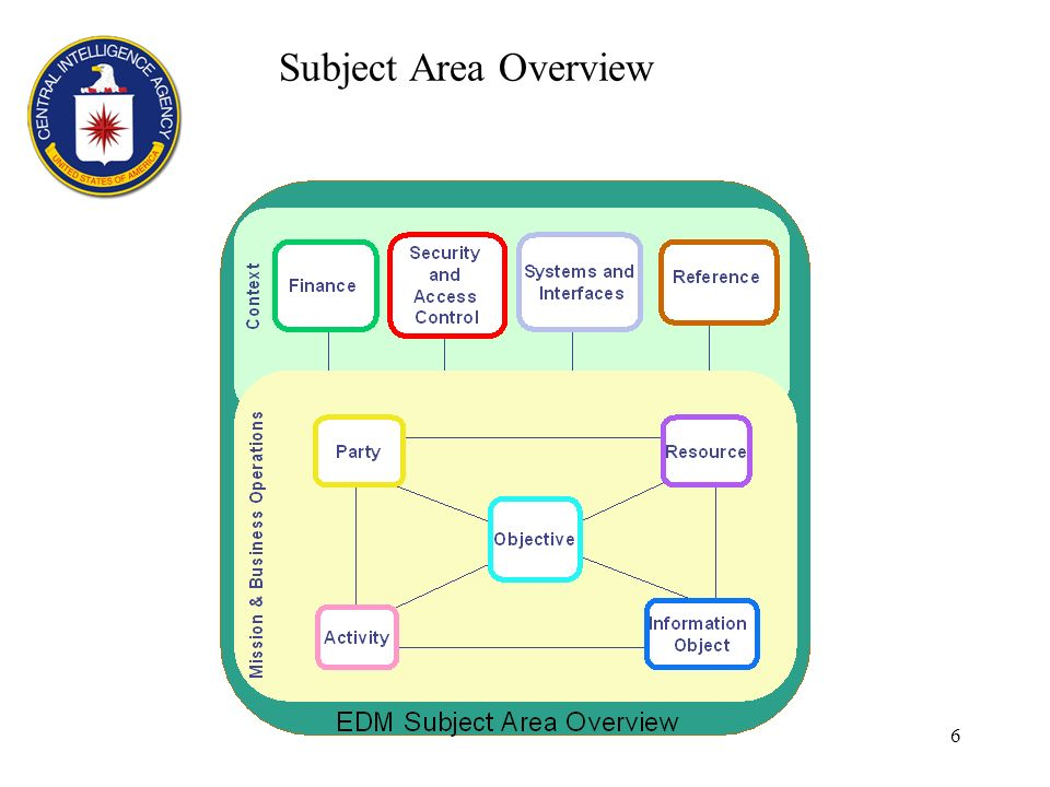 6 Subject Area Overview