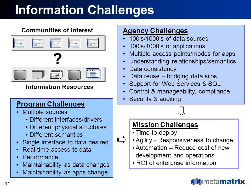 11 Program Challenges Multiple sources Different interfaces/drivers Different physical structures Different semantics Single interface to data desired