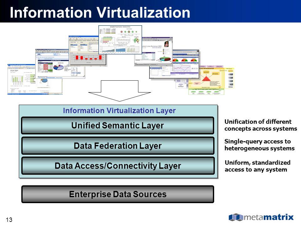 13 Information Virtualization Unified Semantic Layer Information Virtualization Layer Data Federation Layer Data Access/Connectivity Layer Enterprise
