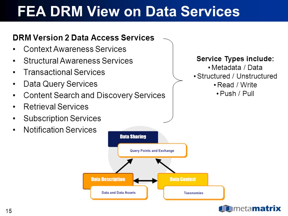 15 FEA DRM View on Data Services DRM Version 2 Data Access Services Context Awareness Services Structural Awareness Services Transactional Services Da