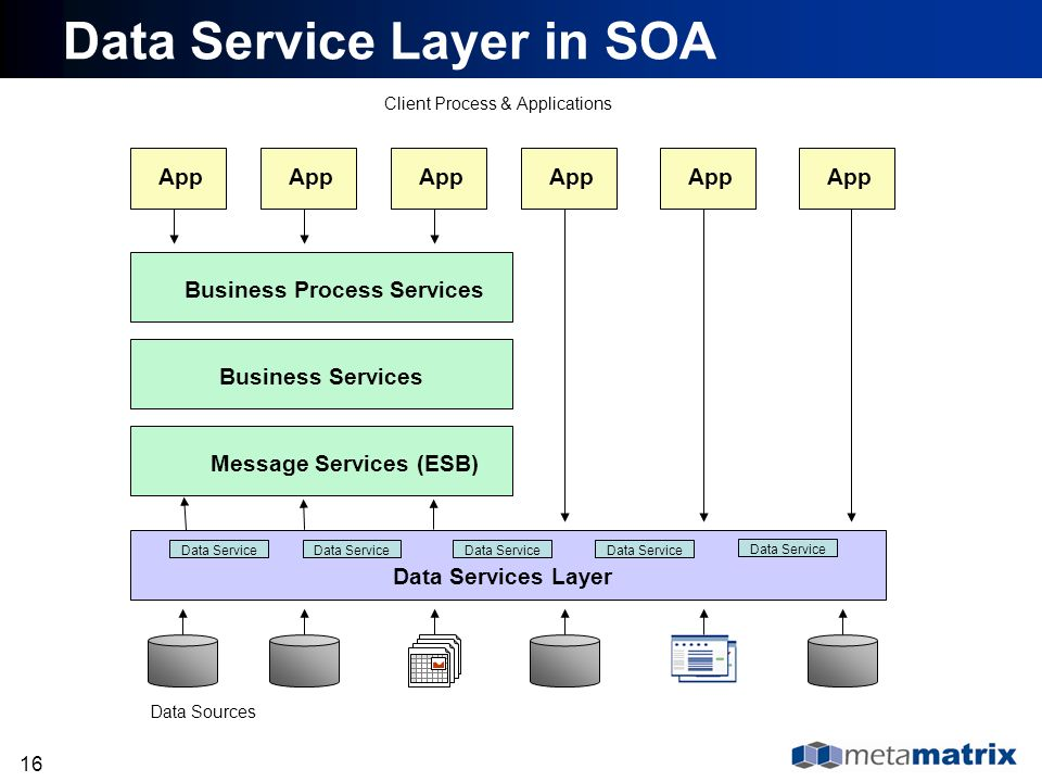 16 Data Service Layer in SOA Client Process & Applications Data Sources Data Services Layer Message Services (ESB) Business Services Business Process