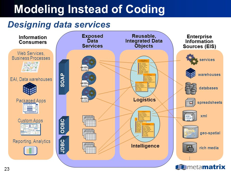 23 Designing data services Modeling Instead of Coding xml databases warehouses spreadsheets services geo-spatial rich media … Enterprise Information S