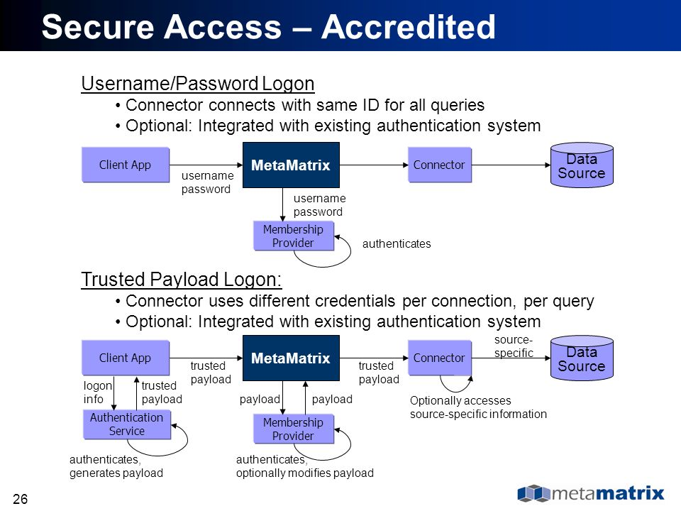 26 Secure Access – Accredited MetaMatrix Client App username password Membership Provider username password authenticates Connector Data Source Option