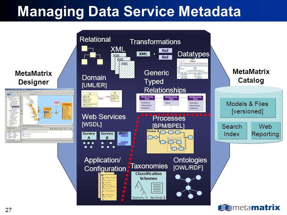 27 Process X Process Y Processes [BPM/BPEL] Ontologies [OWL/RDF] Taxonomies Service A Service B Web Services [WSDL] Classification Schemes Taxonomy A