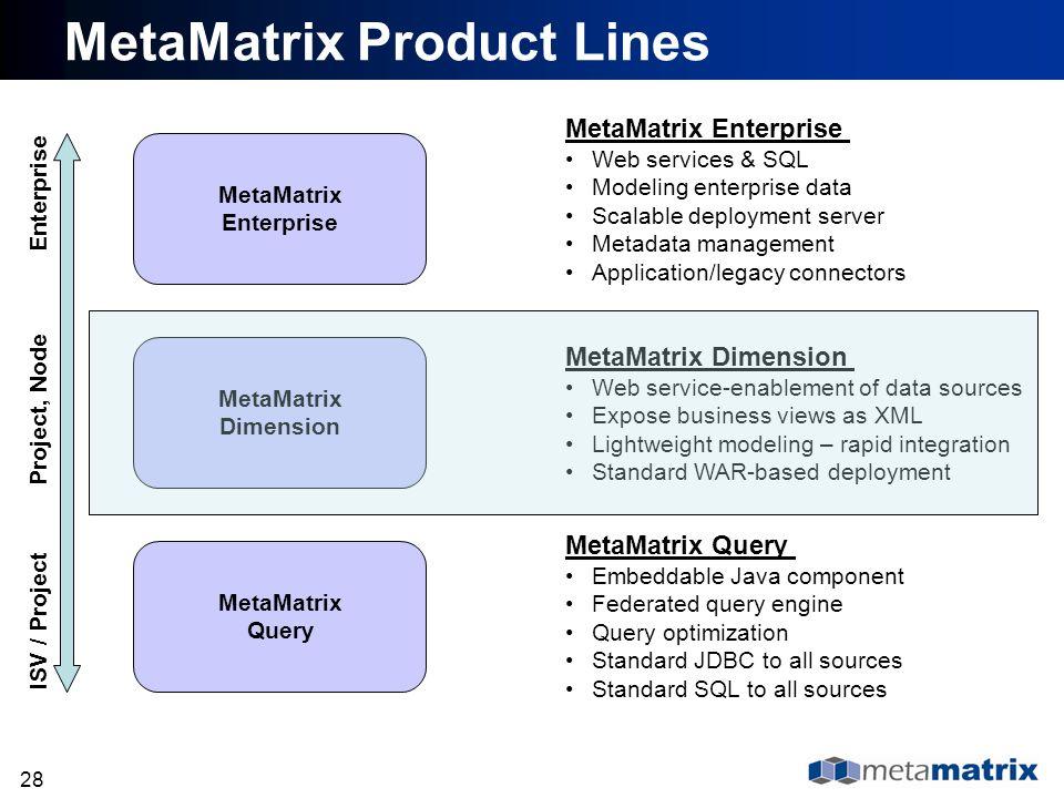 28 MetaMatrix Enterprise MetaMatrix Dimension MetaMatrix Query MetaMatrix Product Lines MetaMatrix Enterprise Web services & SQL Modeling enterprise d