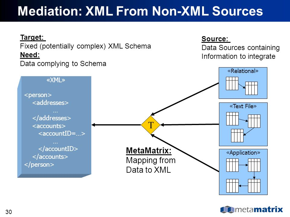 30 T «Text File» «Relational»«Application» MetaMatrix: Mapping from Data to XML Source: Data Sources containing Information to integrate Target: Fixed