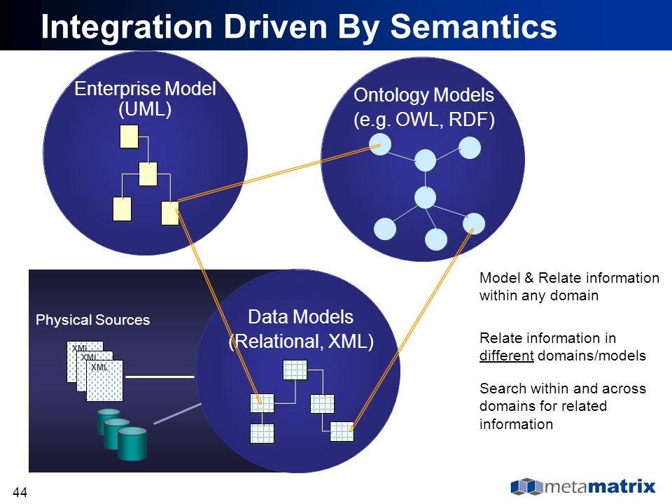 44 Enterprise Model (UML) Data Models (Relational, XML) XML Physical Sources Model & Relate information within any domain Ontology Models (e.g. OWL, R