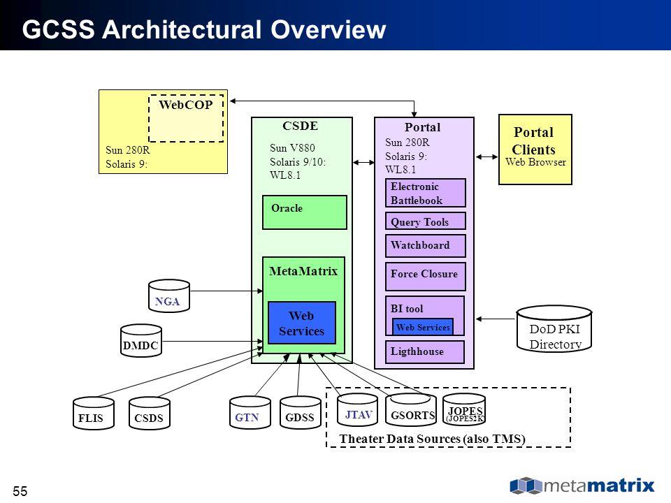 55 GCSS Architectural Overview CSDE MetaMatrix Sun V880 Solaris 9/10: WL8.1 Portal NGA Sun 280R Solaris 9: WL8.1 WebCOP Sun 280R Solaris 9: GDSS JTAV