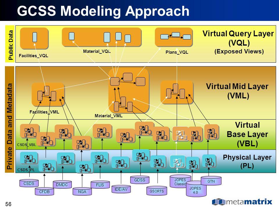 56 CFDB CSDS DMDC GSORTS IDE/AV NGA FLIS CSDS_PL CSDS_VBL Facilities_VML Material_VML Facilities_VQL Material_VQL GDSS Plans_VQL Private Data and Meta