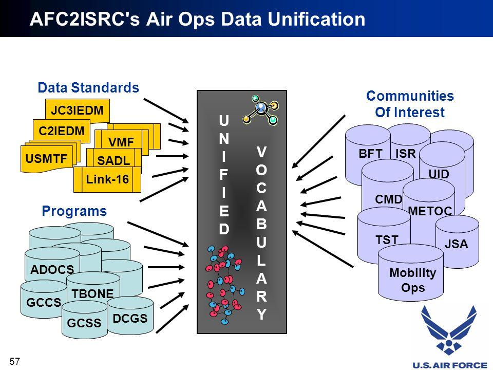 57 UID CMD METOC JSA ISR JC3IEDM C2IEDM VMF SADL AFC2ISRC's Air Ops Data Unification ADOCS USMTF Link-16 TBONE GCCS GCSS UNIFIEDUNIFIED VOCABULARYVOCA