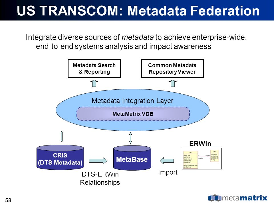 58 US TRANSCOM: Metadata Federation Integrate diverse sources of metadata to achieve enterprise-wide, end-to-end systems analysis and impact awareness