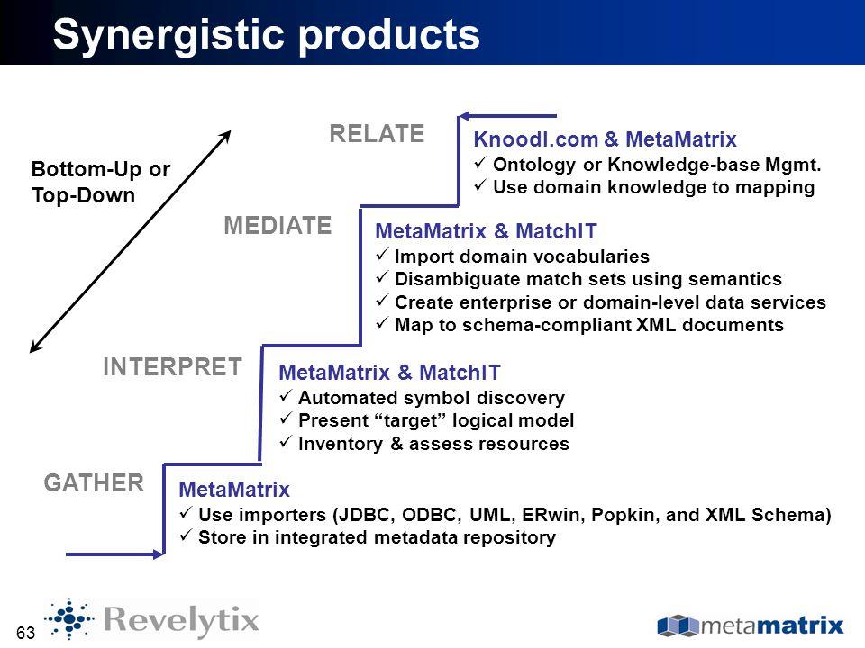 63 Synergistic products MetaMatrix Use importers (JDBC, ODBC, UML, ERwin, Popkin, and XML Schema) Store in integrated metadata repository MetaMatrix &