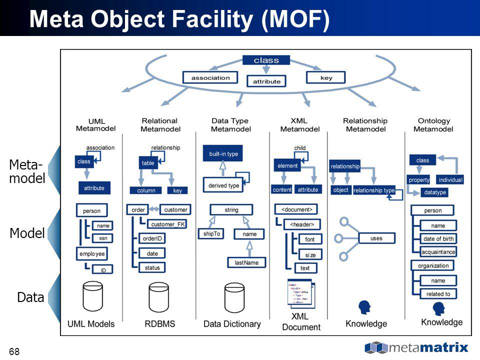68 Data Model Meta- model Meta Object Facility (MOF)