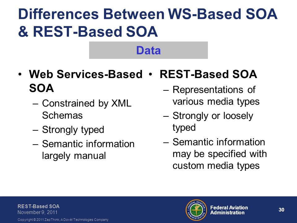 30 Federal Aviation Administration REST-Based SOA November 9, 2011 Copyright © 2011 ZapThink, A Dovèl Technologies Company Differences Between WS-Base