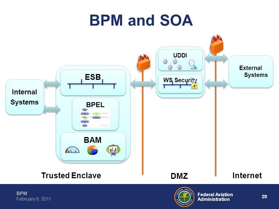 20 Federal Aviation Administration BPM February 9, 2011 BPM and SOA ESB BPEL BAM Internet DMZ Trusted Enclave WS Security UDDI External Systems Intern