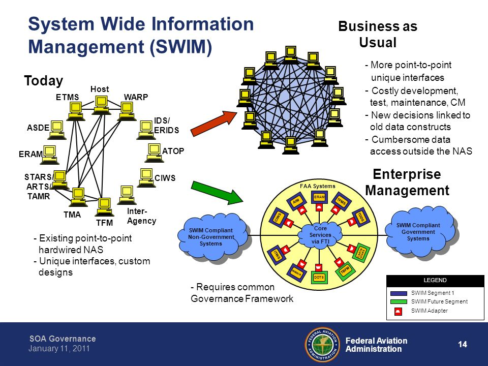 14 Federal Aviation Administration SOA Governance January 11, 2011 System Wide Information Management (SWIM) Business as Usual Host WARP IDS/ ERIDS AT