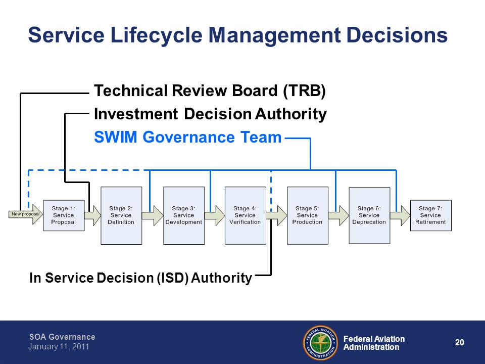 20 Federal Aviation Administration SOA Governance January 11, 2011 Service Lifecycle Management Decisions Technical Review Board (TRB) Investment Deci