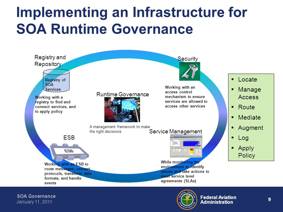 20 Federal Aviation Administration SOA Governance January 11, 2011 Service Lifecycle Management Decisions Technical Review Board (TRB) Investment Decision Authority SWIM Governance Team In Service Decision (ISD) Authority