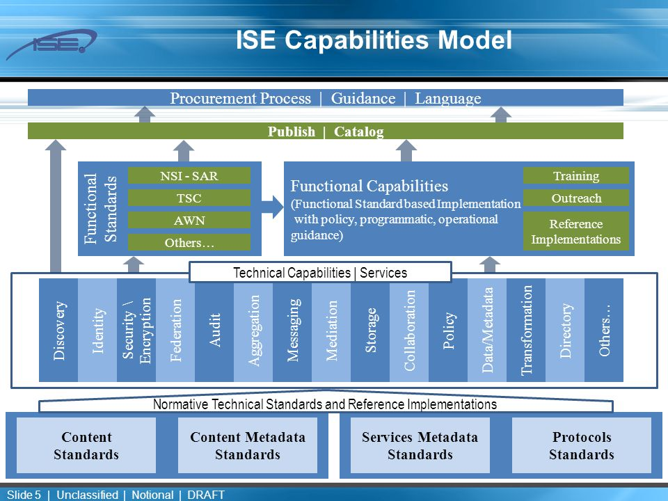 ISE Capabilities Model Normative Technical Standards and Reference Implementations Discovery Identity Security \ Encryption Federation Audit Aggregation Messaging Mediation Storage Collaboration Policy Data/Metadata Transformation Directory Technical Capabilities | Services TSC AWN NSI - SAR Others… Functional Standards Functional Capabilities (Functional Standard based Implementation with policy, programmatic, operational guidance) Procurement Process | Guidance | Language Publish | Catalog Content Standards Content Metadata Standards Services Metadata Standards Protocols Standards Training Outreach Slide 5 | Unclassified | Notional | DRAFT Reference Implementations