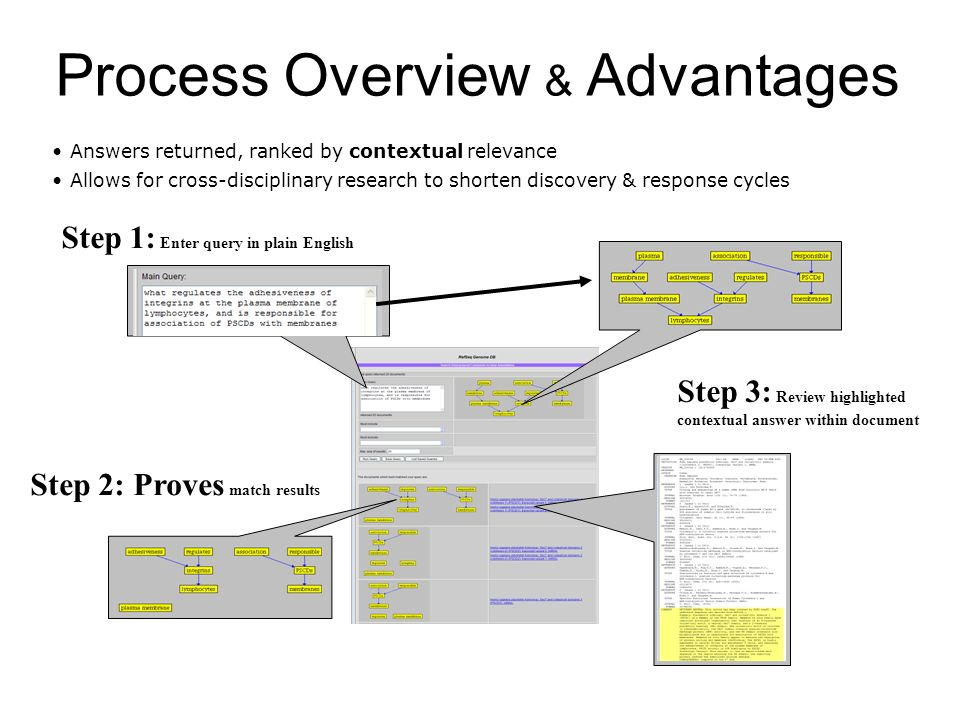 Step 3: Review highlighted contextual answer within document Step 1: Enter query in plain English Step 2: Proves match results Process Overview & Advantages Answers returned, ranked by contextual relevance Allows for cross-disciplinary research to shorten discovery & response cycles