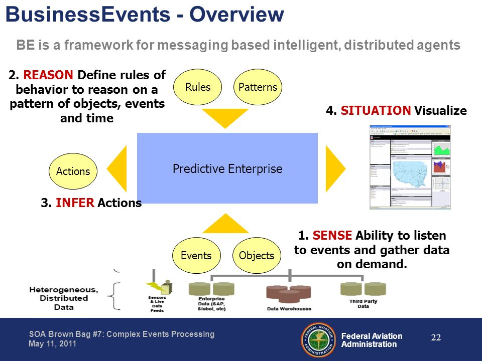 Federal Aviation Administration SOA Brown Bag #7: Complex Events Processing May 11, 2011 BusinessEvents - Overview BE is a framework for messaging bas