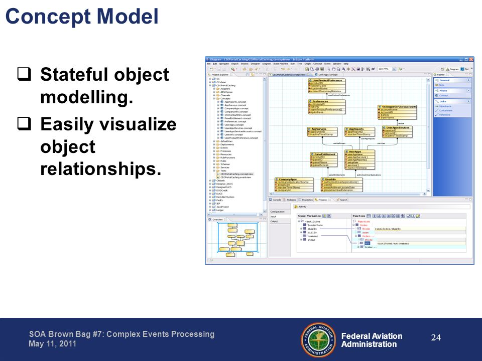 Federal Aviation Administration SOA Brown Bag #7: Complex Events Processing May 11, 2011 Concept Model Stateful object modelling. Easily visualize obj