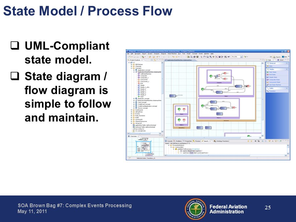Federal Aviation Administration SOA Brown Bag #7: Complex Events Processing May 11, 2011 State Model / Process Flow UML-Compliant state model. State d