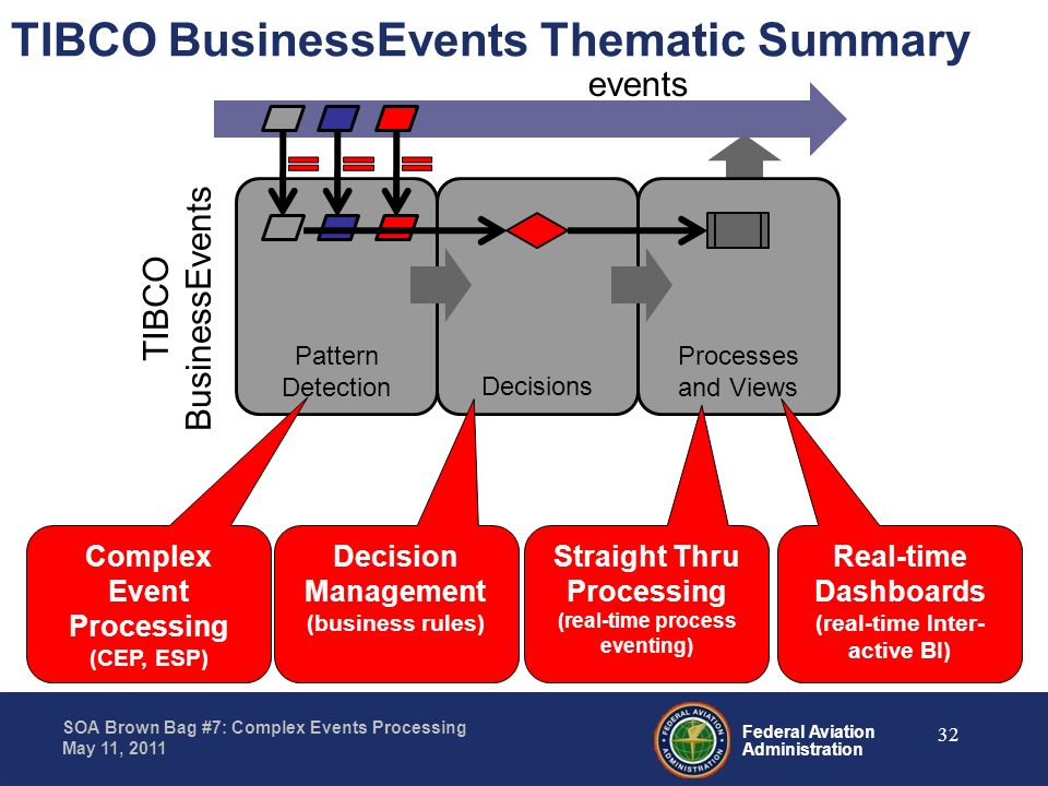 Federal Aviation Administration SOA Brown Bag #7: Complex Events Processing May 11, 2011 Pattern Detection TIBCO BusinessEvents Thematic Summary event