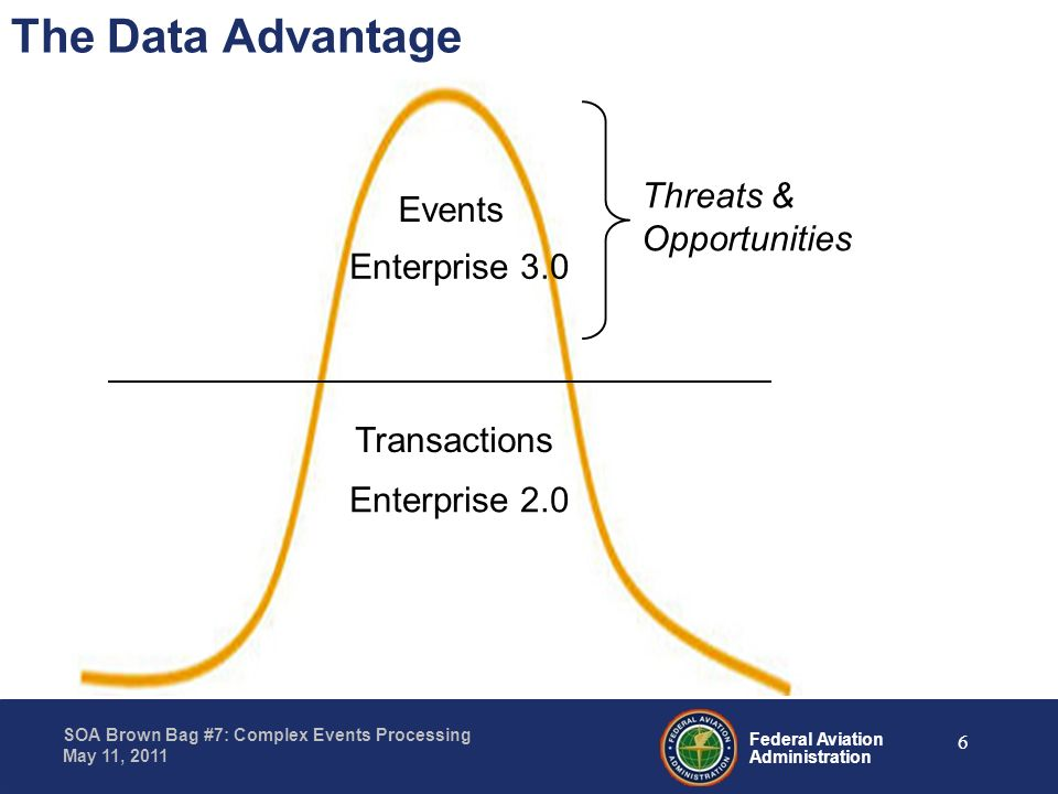 Federal Aviation Administration SOA Brown Bag #7: Complex Events Processing May 11, 2011 Transactions Threats & Opportunities The Data Advantage Event