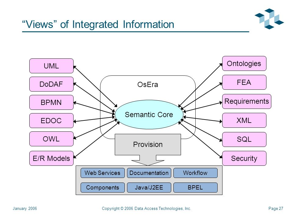 Page 27Copyright © 2006 Data Access Technologies, Inc.January 2006 Views of Integrated Information OsEra Semantic Core UML DoDAF BPMN Ontologies FEA Requirements EDOC XML SQL OWL Provision Web Services Java/J2EE WorkflowDocumentation ComponentsBPEL E/R ModelsSecurity