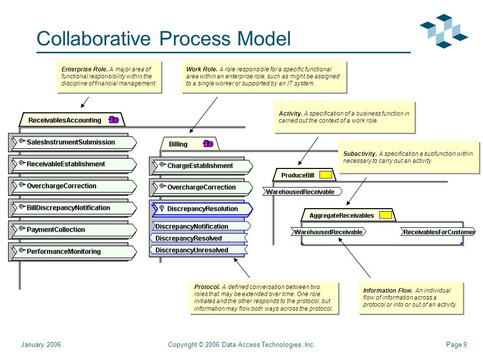 Page 9Copyright © 2006 Data Access Technologies, Inc.January 2006 Collaborative Process Model Enterprise Role.