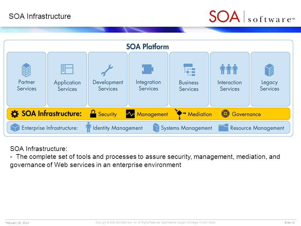 Copyright © 2005 SOA Software, Inc. All Rights Reserved. Specifications Subject to Change Without Notice. Slide 10 February 15, 2014 SOA Infrastructur