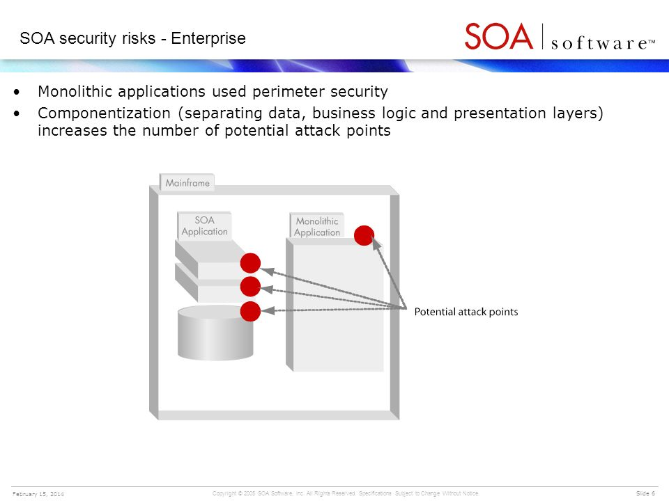 Copyright © 2005 SOA Software, Inc. All Rights Reserved. Specifications Subject to Change Without Notice. Slide 6 February 15, 2014 SOA security risks