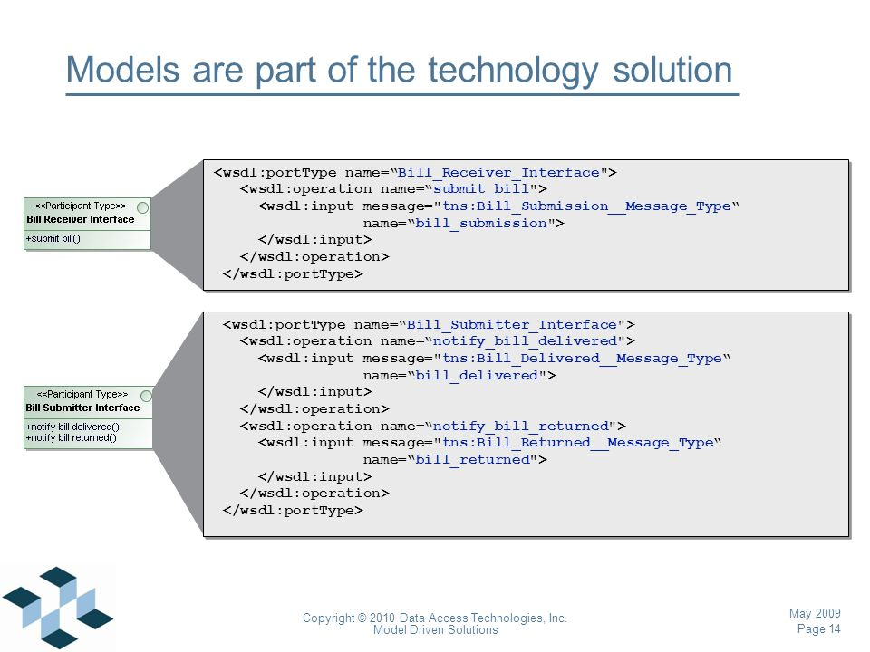 Page 14 Copyright © 2010 Data Access Technologies, Inc. Model Driven Solutions May 2009 Models are part of the technology solution <wsdl:input message
