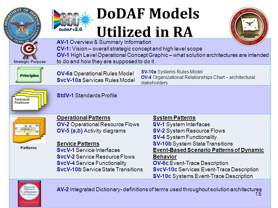 DoDAF Models Utilized in RA AV-1 Overview & Summary Information CV-1: Vision – overall strategic concept and high level scope OV-1 High Level Operatio