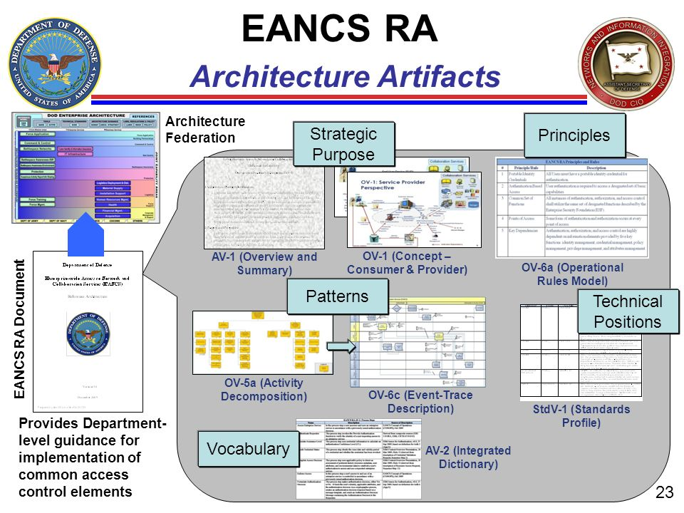 EANCS RA Architecture Artifacts 23 OV-1 (Concept – Consumer & Provider) OV-5a (Activity Decomposition) OV-6a (Operational Rules Model) OV-6c (Event-Tr
