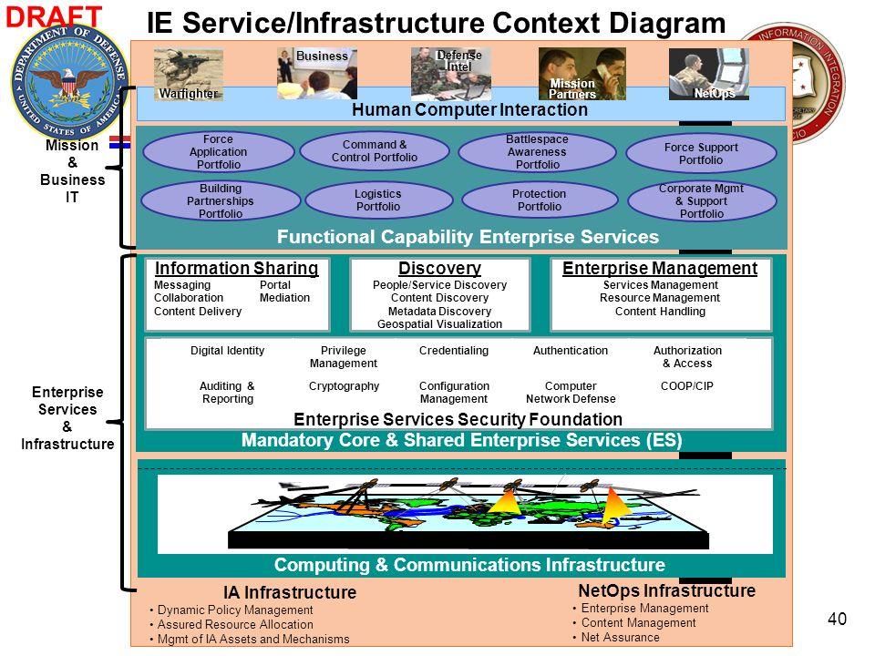 Human Computer Interaction Warfighter Defense Intel Defense Intel NetOps Mission Partners Mission Partners Business Business IA Infrastructure Dynamic